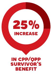 25% increase in CPP/QPP survivor's benefit