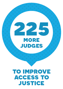 225 more judges to improve access to justice