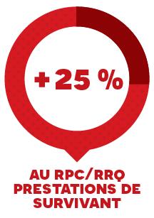 + 25 % au RPC/RRQ prestations de survivant